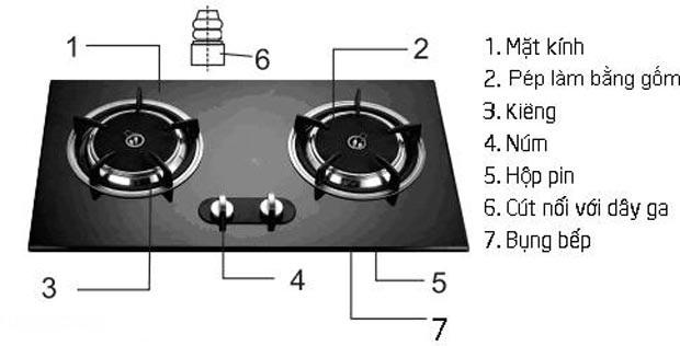 7 điều cần quan tâm khi mua bếp gas âm
