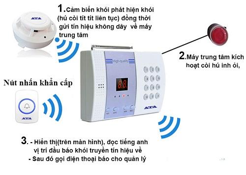 Máy báo rò rỉ gas – thiết bị an toàn cho gia đình